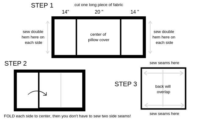 Diagram for sewing DIY Pillow Covers