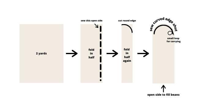 bean bag chair diagram
